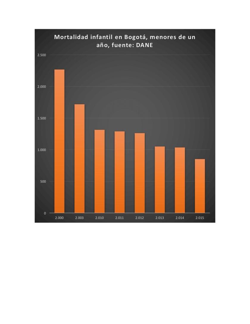 Mortalidad infantil en Bogota 2012:2015.jpg